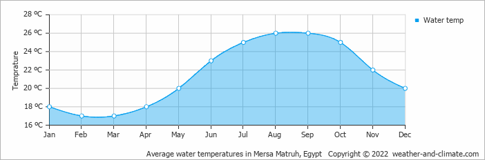 Average water temperatures in Mersa Matruh, Egypt   Copyright © 2020 www.weather-and-climate.com