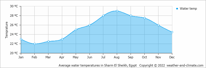 Average water temperatures in Sharm El Sheikh, Egypt   Copyright © 2019 www.weather-and-climate.com