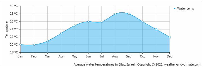 Average water temperatures in Eilat, Israel   Copyright © 2018 www.weather-and-climate.com