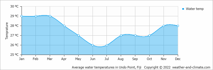 Average water temperatures in Undo Point, Fiji   Copyright © 2017 www.weather-and-climate.com