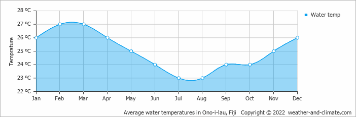 Average water temperatures in Ono-i-lau, Fiji   Copyright © 2017 www.weather-and-climate.com