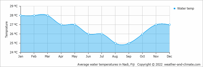Average water temperatures in Nadi, Fiji   Copyright © 2018 www.weather-and-climate.com
