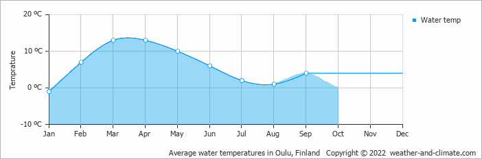 Average water temperatures in Oulu, Finland   Copyright © 2018 www.weather-and-climate.com