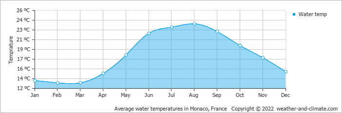 Average water temperatures in Monaco, France   Copyright © 2019 www.weather-and-climate.com