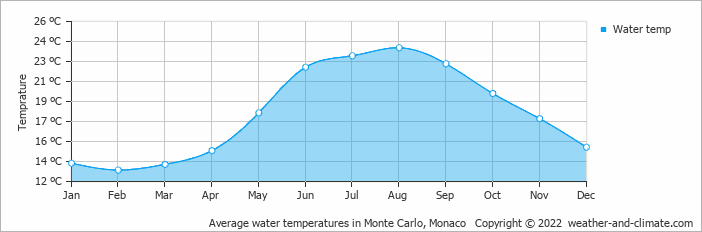 Average water temperatures in Monaco, France   Copyright © 2018 www.weather-and-climate.com