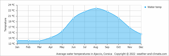 Average water temperatures in Ajaccio, Corsica   Copyright © 2018 www.weather-and-climate.com