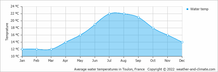 Average water temperatures in Toulon, France   Copyright © 2020 www.weather-and-climate.com