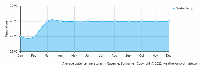 Average water temperatures in Cayenne, Suriname   Copyright © 2018 www.weather-and-climate.com