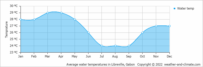 Average water temperatures in Libreville, Gabon   Copyright © 2018 www.weather-and-climate.com
