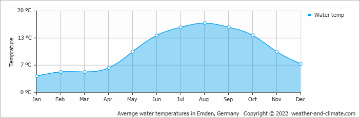 Average water temperatures in Emden, Germany   Copyright © 2020 www.weather-and-climate.com