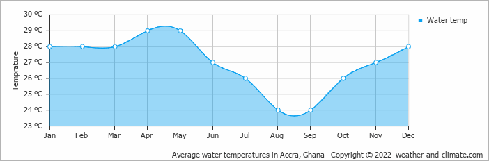 Average water temperatures in Accra, Ghana   Copyright © 2018 www.weather-and-climate.com
