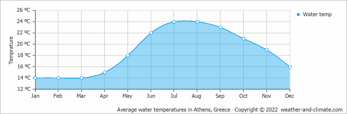 Average water temperatures in Athens, Greece Copyright © 2016 www.weather-and-climate.com
