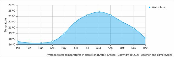 Gemiddelde zeetemperatuur op Kreta