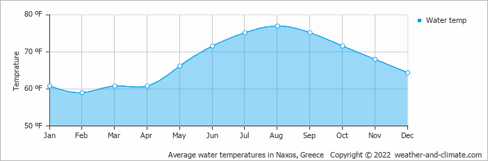 Average water temperatures in Naxos, Greece   Copyright © 2019 www.weather-and-climate.com