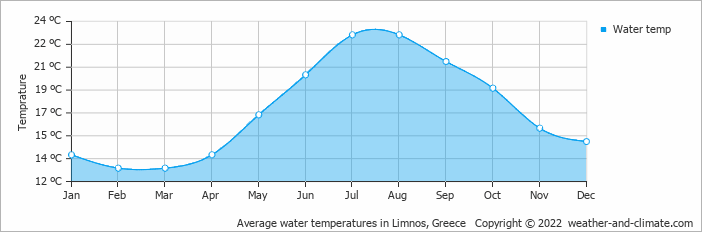 Average water temperatures in Limnos, Greece   Copyright © 2018 www.weather-and-climate.com
