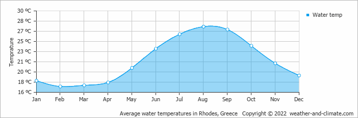 Average water temperatures in Rhodes, Greece   Copyright © 2020 www.weather-and-climate.com