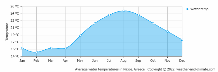 Average water temperatures in Naxos, Greece   Copyright © 2017 www.weather-and-climate.com