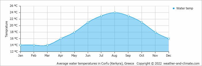 Average water temperatures in Kerkira (Korfu), Greece   Copyright © 2018 www.weather-and-climate.com