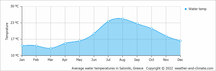 Average water temperatures in Saloniki, Greece   Copyright © 2020 www.weather-and-climate.com