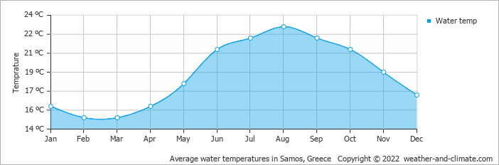 Average water temperatures in Samos, Greece