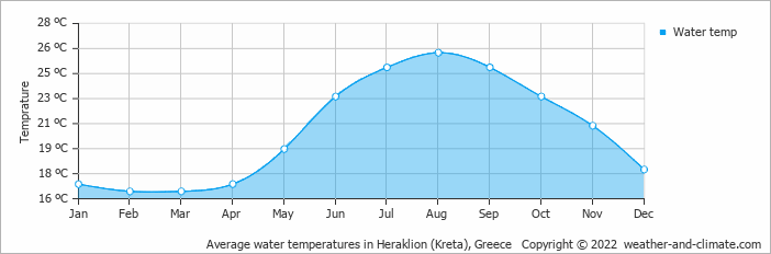 Average water temperatures in Heraklion (Kreta), Greece   Copyright © 2018 www.weather-and-climate.com