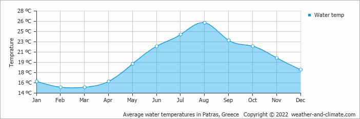 Average water temperatures in Patras, Greece   Copyright © 2018 www.weather-and-climate.com
