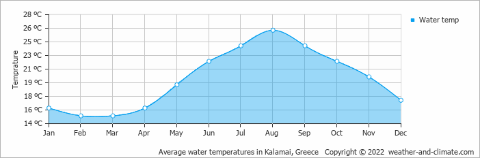 Average water temperatures in Kalamai, Greece   Copyright © 2020 www.weather-and-climate.com
