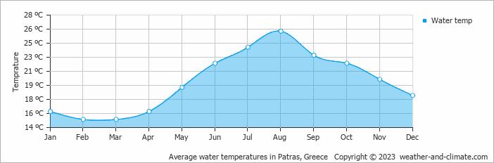 Gemiddelde zeetemperatuur op Zakynthos