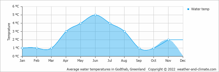 Average water temperatures in Godthab, Greenland   Copyright © 2018 www.weather-and-climate.com