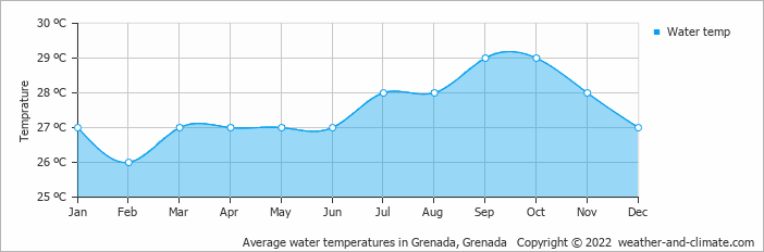 Average water temperatures in Grenada, Grenada   Copyright © 2017 www.weather-and-climate.com