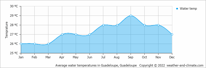 Average water temperatures in Guadeloupe, Guadeloupe   Copyright © 2018 www.weather-and-climate.com