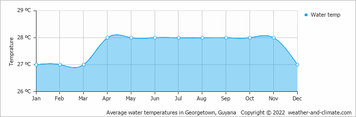 Average water temperatures in Georgetown, Guyana   Copyright © 2019 www.weather-and-climate.com