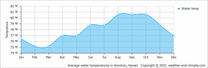Average water temperatures in Honolulu, Hawaii   Copyright © 2019 www.weather-and-climate.com