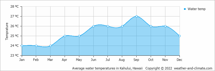 Average water temperatures in Kahului, Hawaii   Copyright © 2017 www.weather-and-climate.com