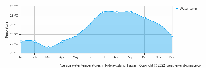 Average water temperatures in Midway Island, Hawaii   Copyright © 2017 www.weather-and-climate.com