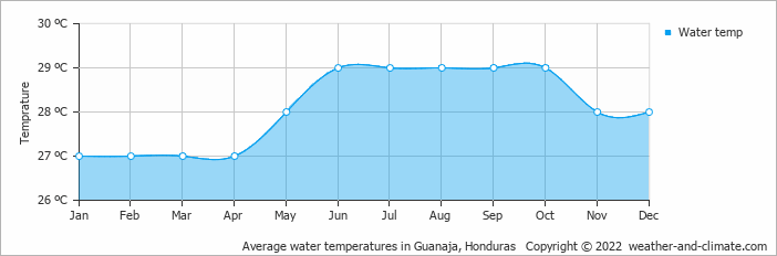 Average water temperatures in Guanaja, Honduras   Copyright © 2017 www.weather-and-climate.com