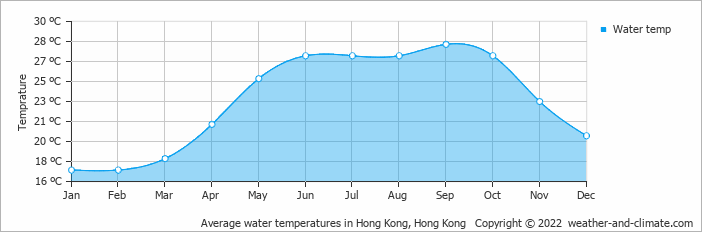 Average water temperatures in Hong Kong, Hong Kong   Copyright © 2017 www.weather-and-climate.com