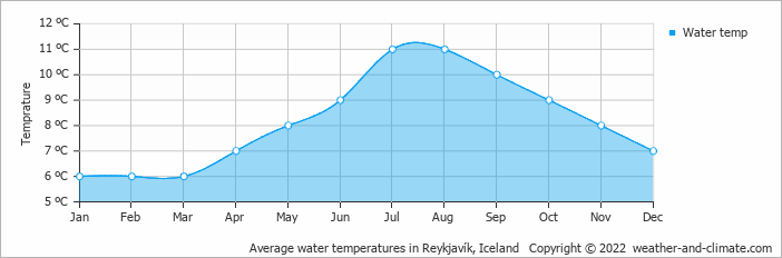 Average water temperatures in Reykjavík, Iceland   Copyright © 2017 www.weather-and-climate.com