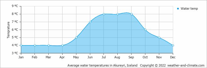 Average water temperatures in Akureyri, Iceland   Copyright © 2018 www.weather-and-climate.com