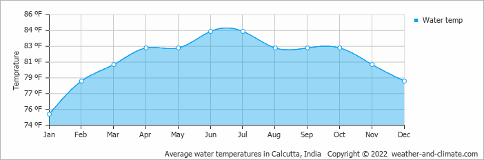Average water temperatures in Calcutta, India   Copyright © 2020 www.weather-and-climate.com