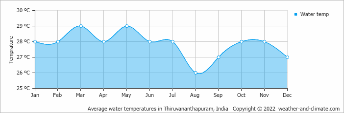 Average water temperatures in Trivandrum, India   Copyright © 2019 www.weather-and-climate.com