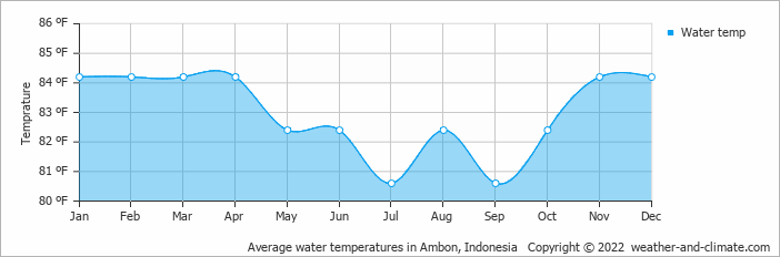 Average water temperatures in Ambon, Indonesia   Copyright © 2020 www.weather-and-climate.com