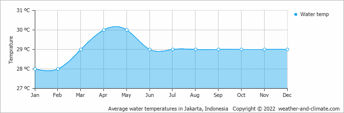 Average water temperatures in Jakarta, Indonesia   Copyright © 2018 www.weather-and-climate.com