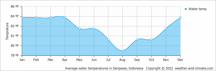 Average water temperatures in Denpasar, Indonesia   Copyright © 2018 www.weather-and-climate.com