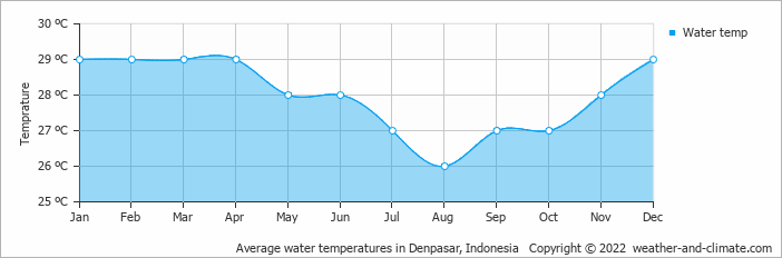 Climate And Average Monthly Weather In Denpasar Bali Indonesia
