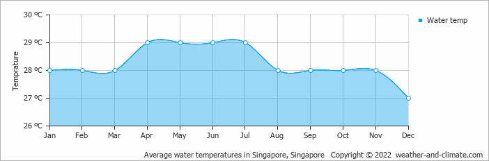 Average water temperatures in Singapore, Singapore   Copyright © 2018 www.weather-and-climate.com
