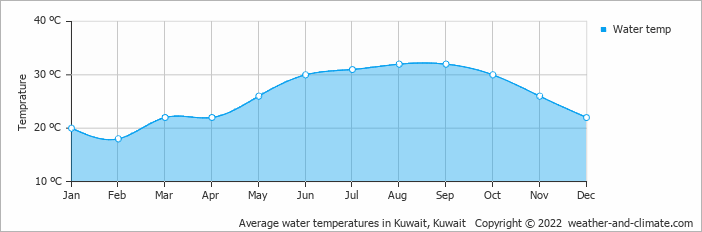 Average water temperatures in Kuwait, Kuwait   Copyright © 2017 www.weather-and-climate.com
