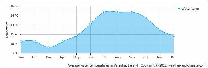 Average water temperatures in Valentia, Ireland   Copyright © 2020 www.weather-and-climate.com