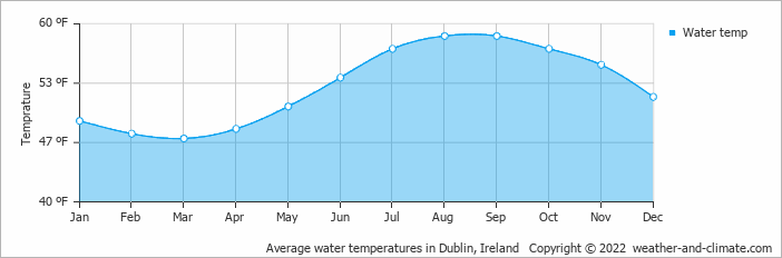 Weather and climate dublin ireland average monthly rainfall