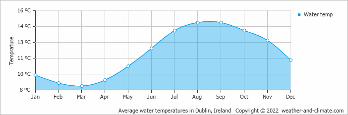 Average water temperatures in Dublin, Ireland   Copyright © 2013 www.weather-and-climate.com
